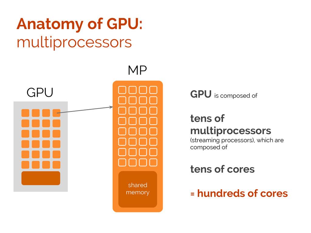 Anatomy of GPU: multiprocessors GPU MP shared m...