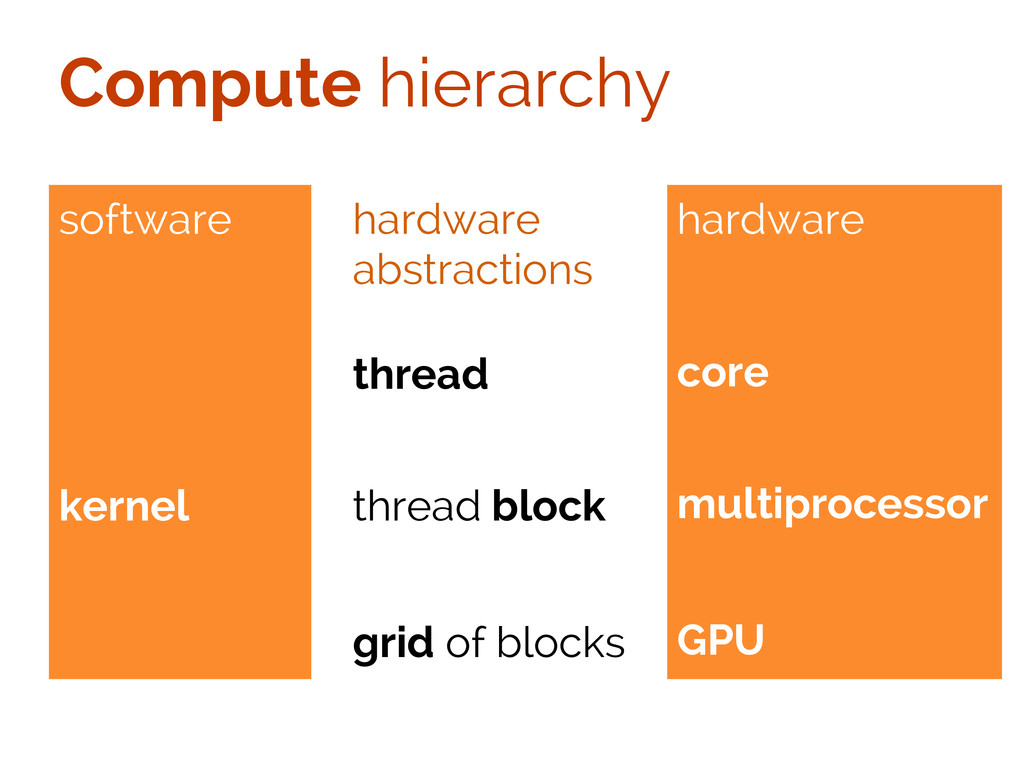 Compute hierarchy software kernel hardware abst...
