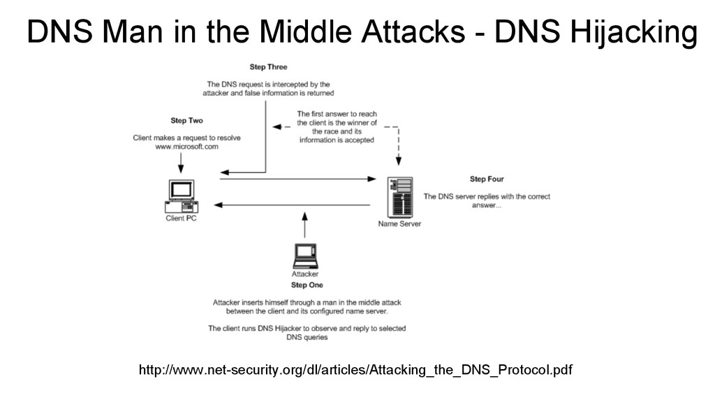 DNS Man in the Middle Attacks - DNS Hijacking h...