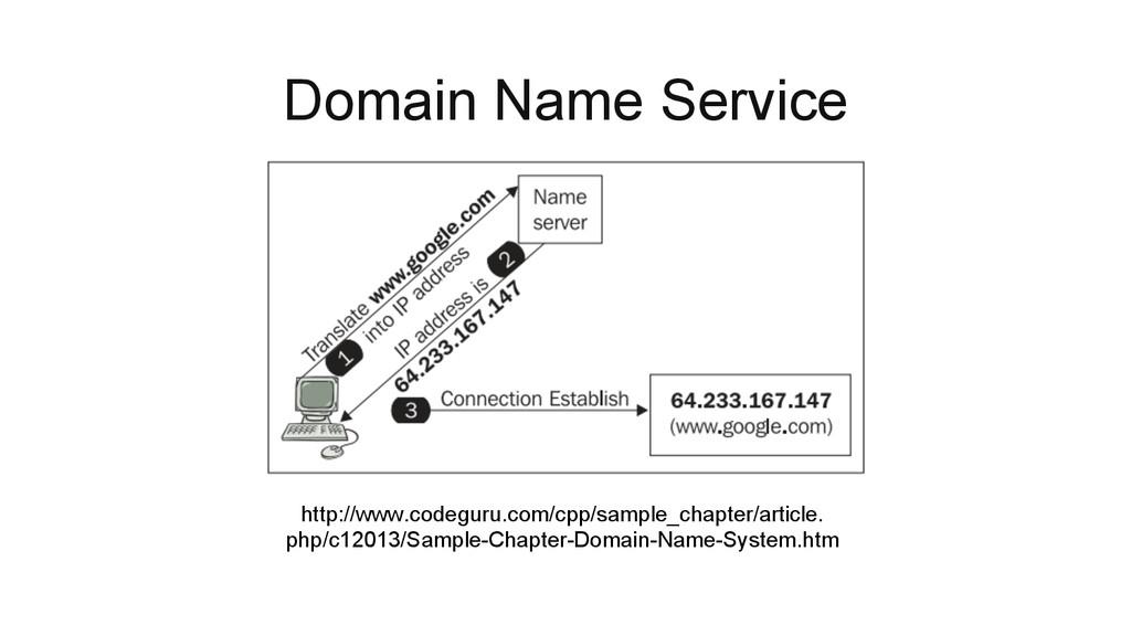 Domain Name Service http://www.codeguru.com/cpp...