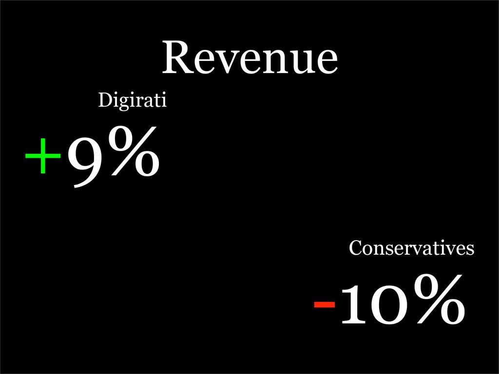 Revenue Digirati +9% Conservatives -10%