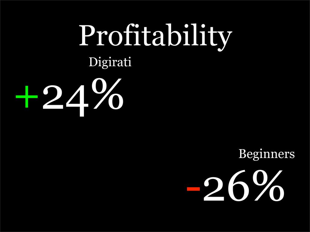 Profitability Digirati +24% Beginners -26%