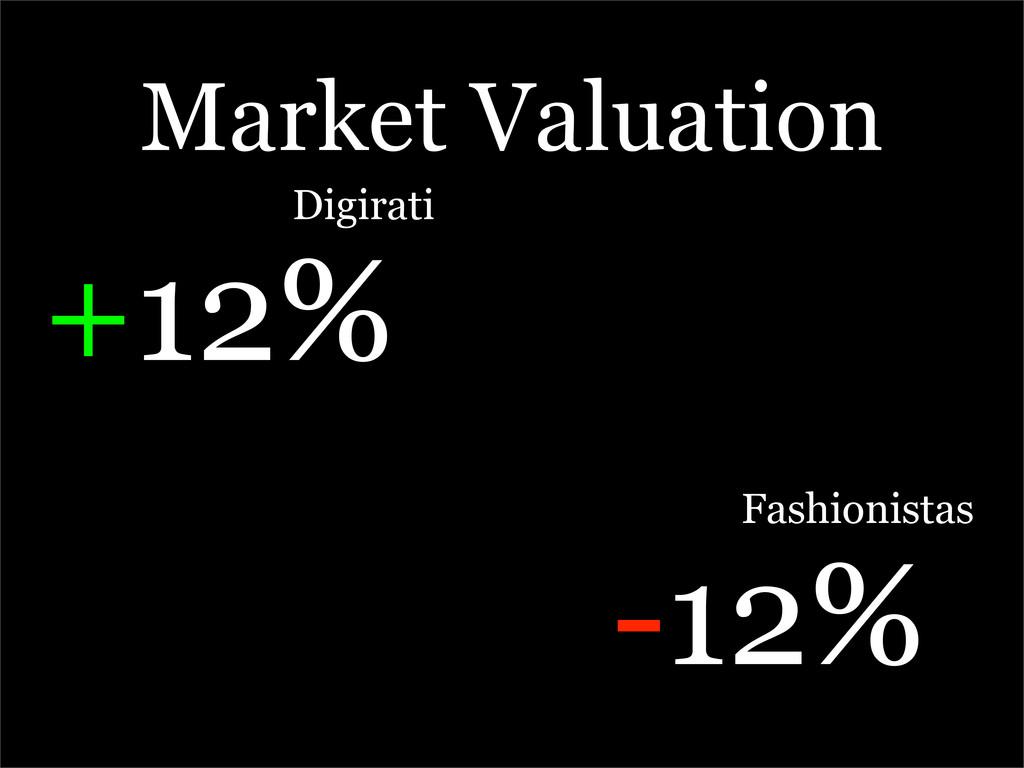 Market Valuation Digirati +12% Fashionistas -12%