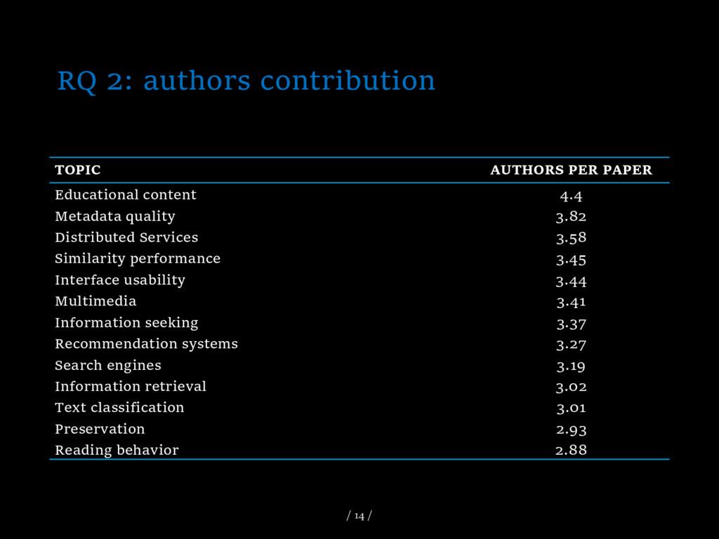 RQ 2: authors contribution TOPIC AUTHORS PER PA...