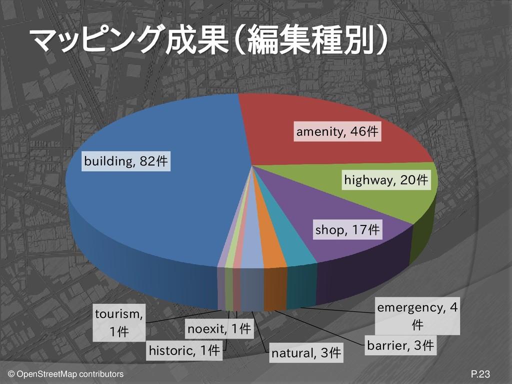 © OpenStreetMap contributors マッピング成果(編集種別) P.23...