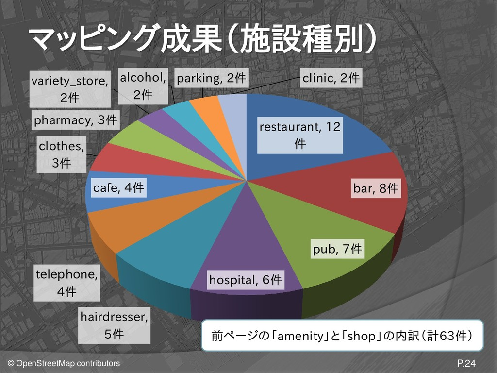 © OpenStreetMap contributors マッピング成果(施設種別) P.24...