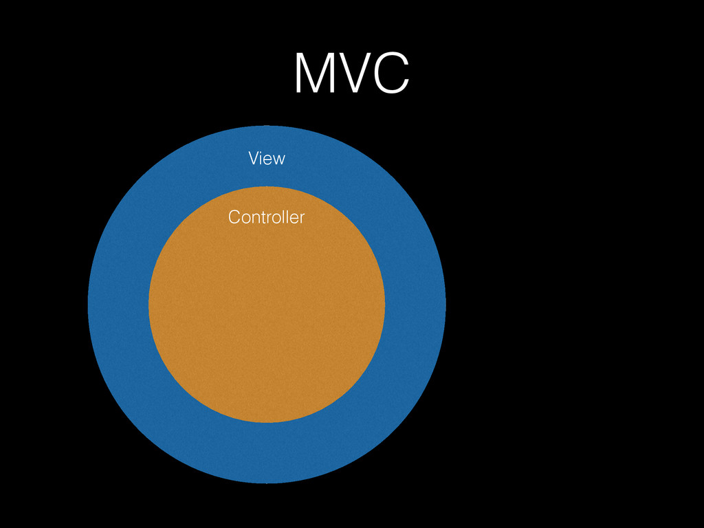 MVC Controller View