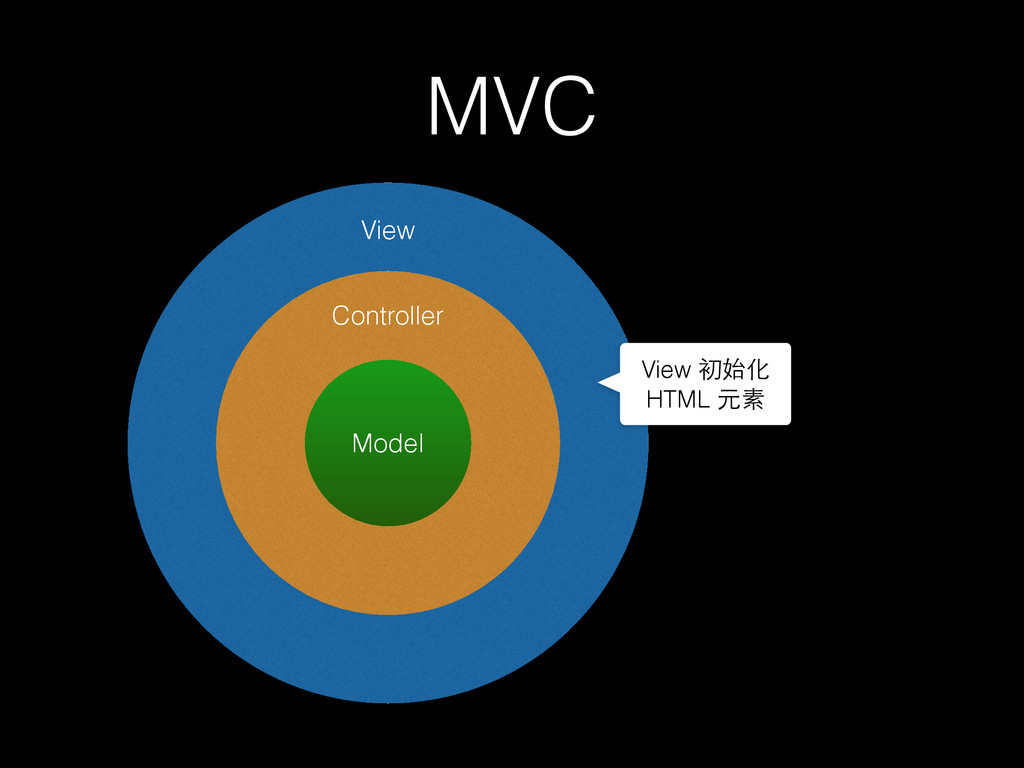 MVC Model Controller View View 初始化 HTML 元素