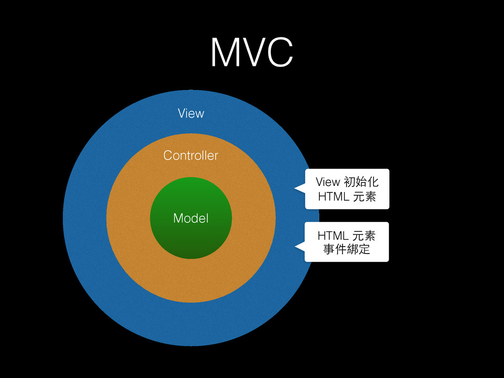 MVC Model Controller View View 初始化 HTML 元素 HTML...