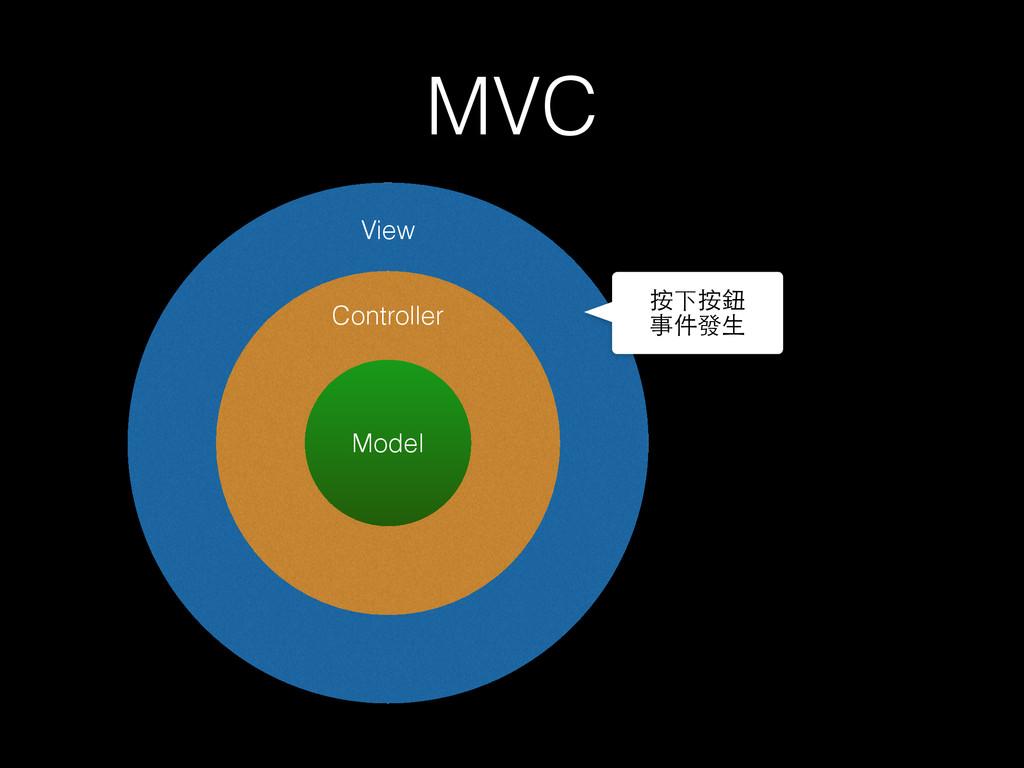 MVC Model Controller View 按下按鈕 事件發⽣生