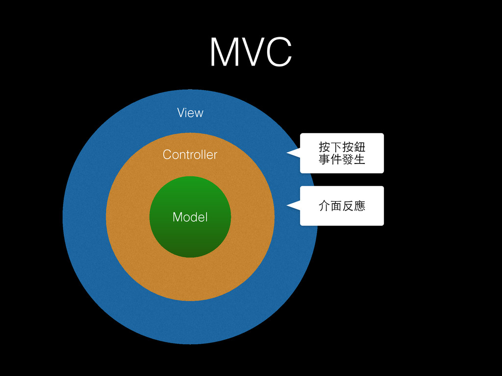 MVC Model Controller View 按下按鈕 事件發⽣生 介⾯面反應
