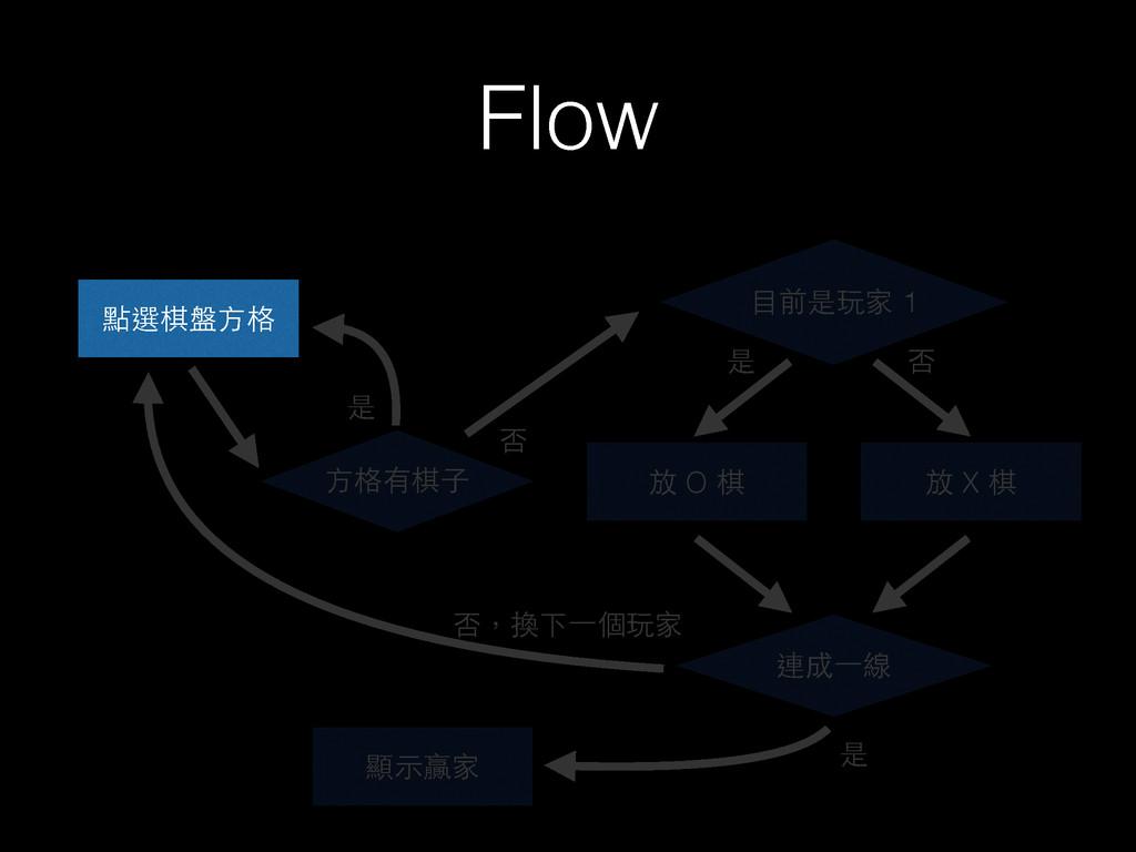 Flow 點選棋盤⽅方格 ⽅方格有棋⼦子 放 O 棋 ⺫⽬目前是玩家 1 是 否 放 X 棋 ...