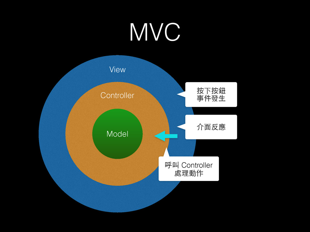 MVC Model Controller View 按下按鈕 事件發⽣生 呼叫 Control...