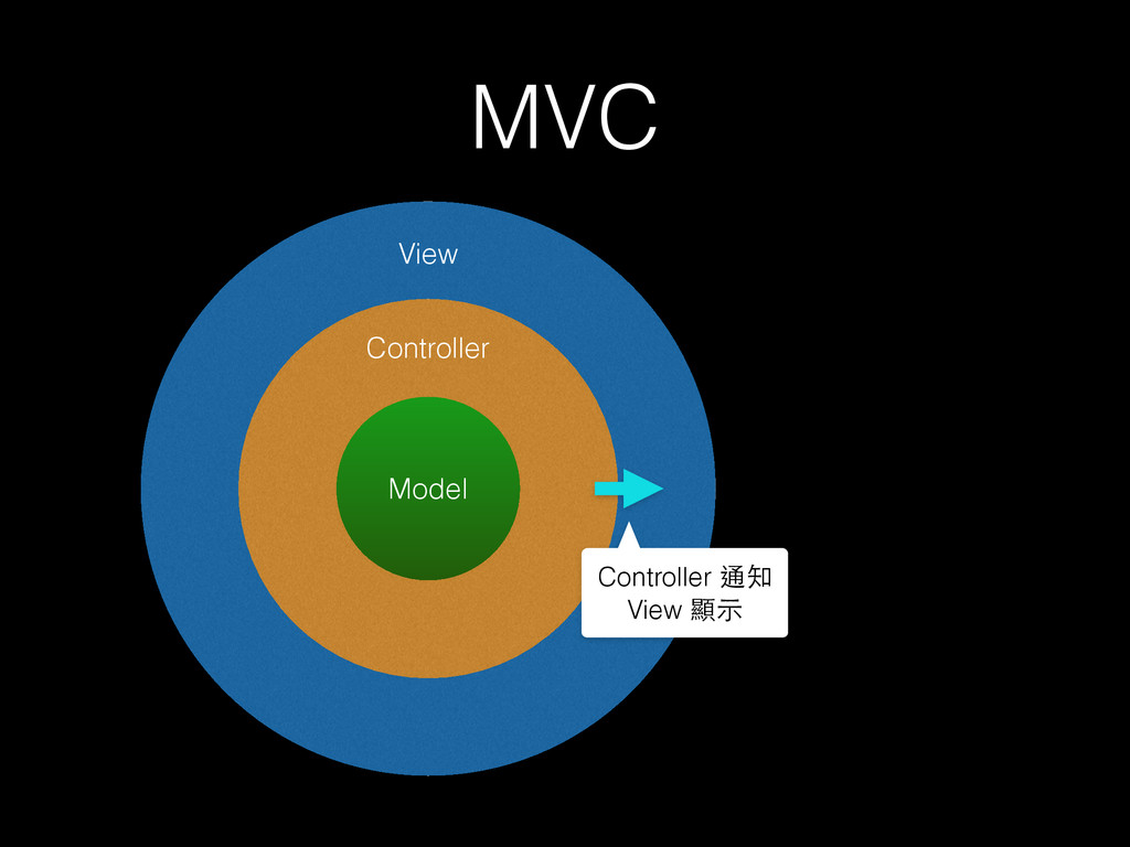 MVC Model Controller View Controller 通知 View 顯⽰示