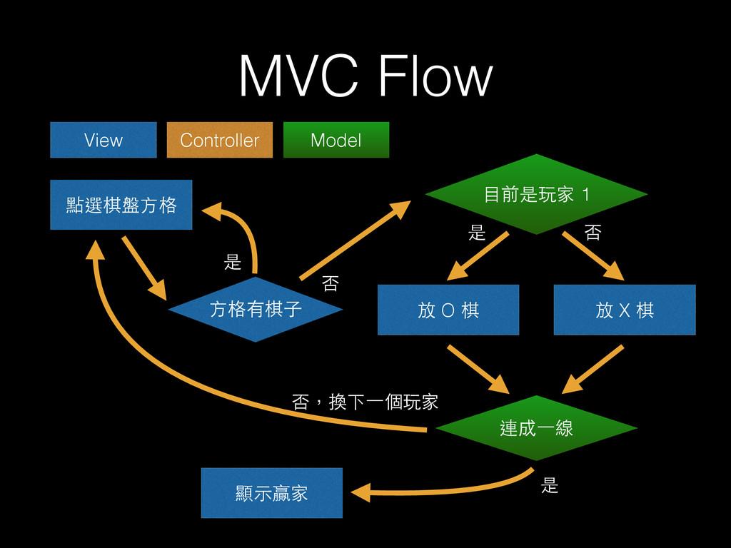 MVC Flow 點選棋盤⽅方格 ⽅方格有棋⼦子 放 O 棋 ⺫⽬目前是玩家 1 是 否 放 ...