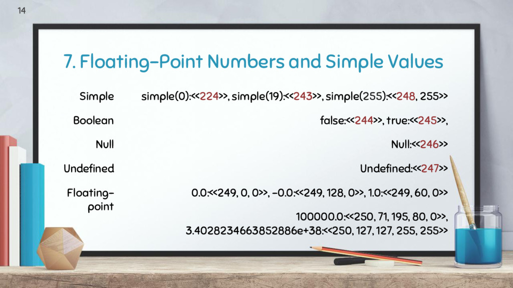 7. Floating-Point Numbers and Simple Values 14 ...