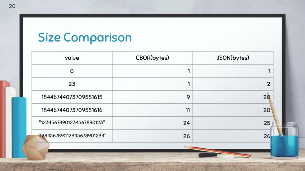 Size Comparison value CBOR(bytes) JSON(bytes) 0...