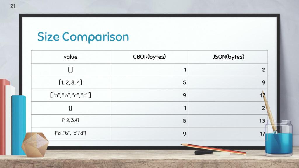 Size Comparison value CBOR(bytes) JSON(bytes) [...