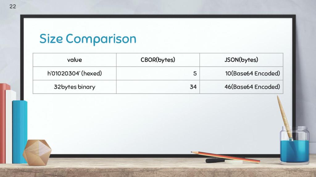 Size Comparison value CBOR(bytes) JSON(bytes) h...