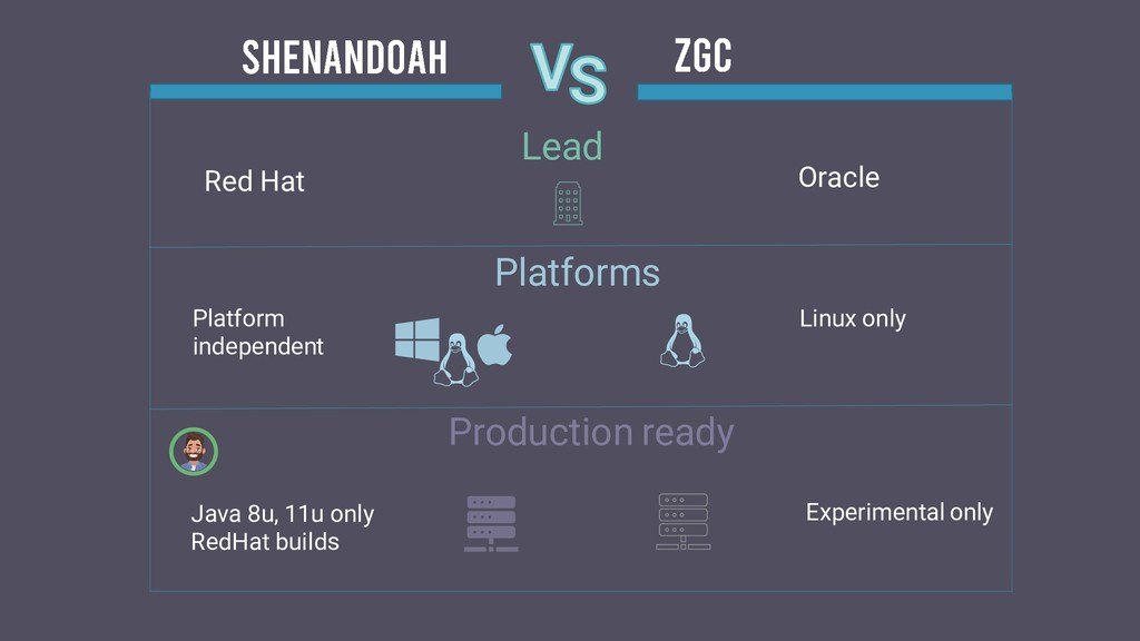 Red Hat Oracle Lead Platforms Production ready ...