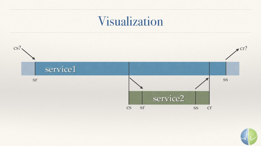 Visualization service1 service2 sr sr ss cr cs ...