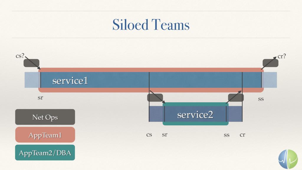 Siloed Teams service1 service2 sr sr ss cr cs s...