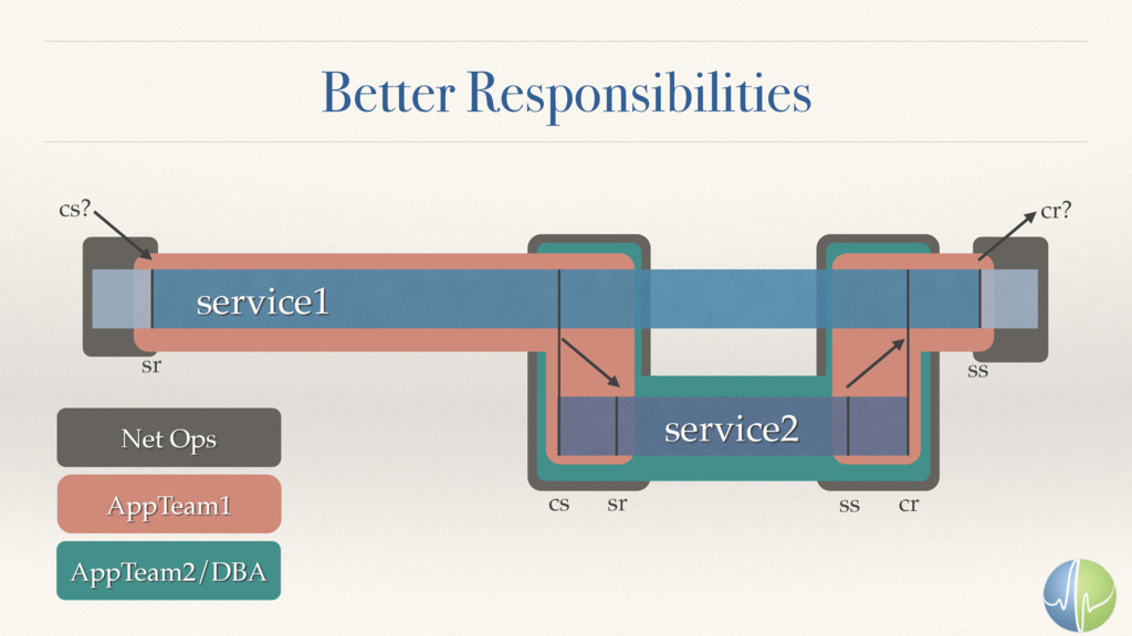 Better Responsibilities service1 service2 sr sr...