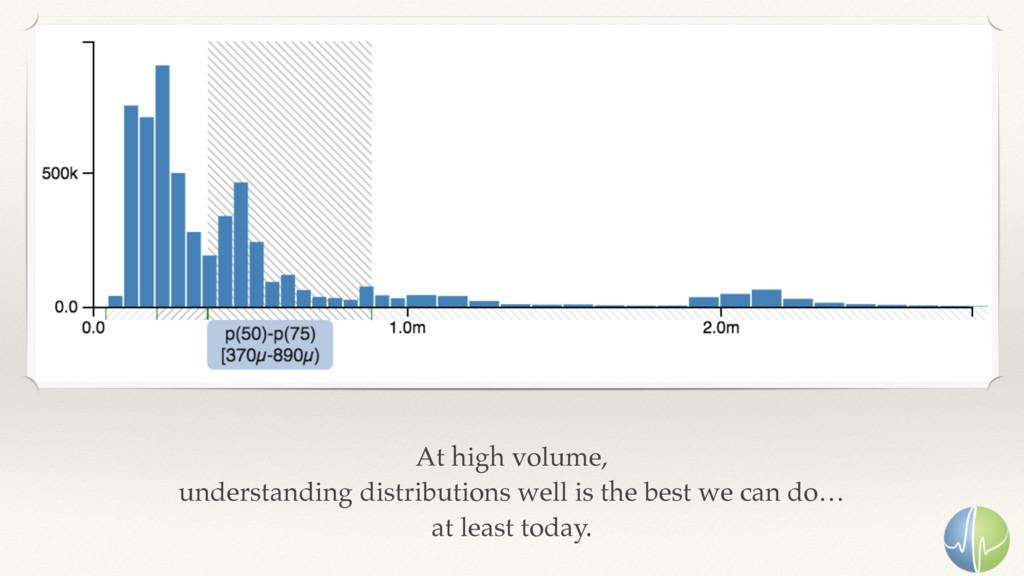 At high volume, understanding distributions we...