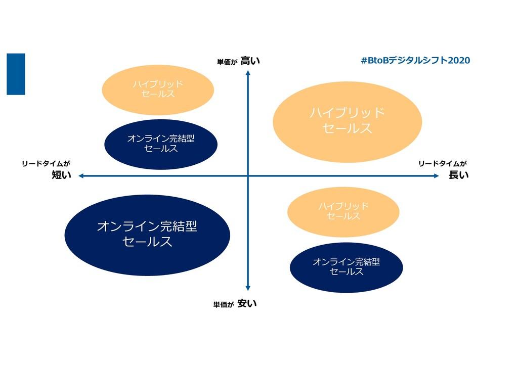 ⾼い 安い ⻑い 短い リードタイムが リードタイムが 単価が 単価が オンライン完結型 セー...