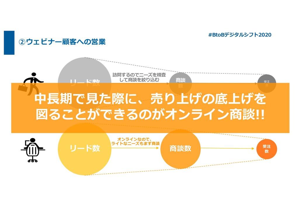 ②ウェビナー顧客への営業 #BtoBデジタルシフト2020 リード数 商談 数 受注 数 リー...