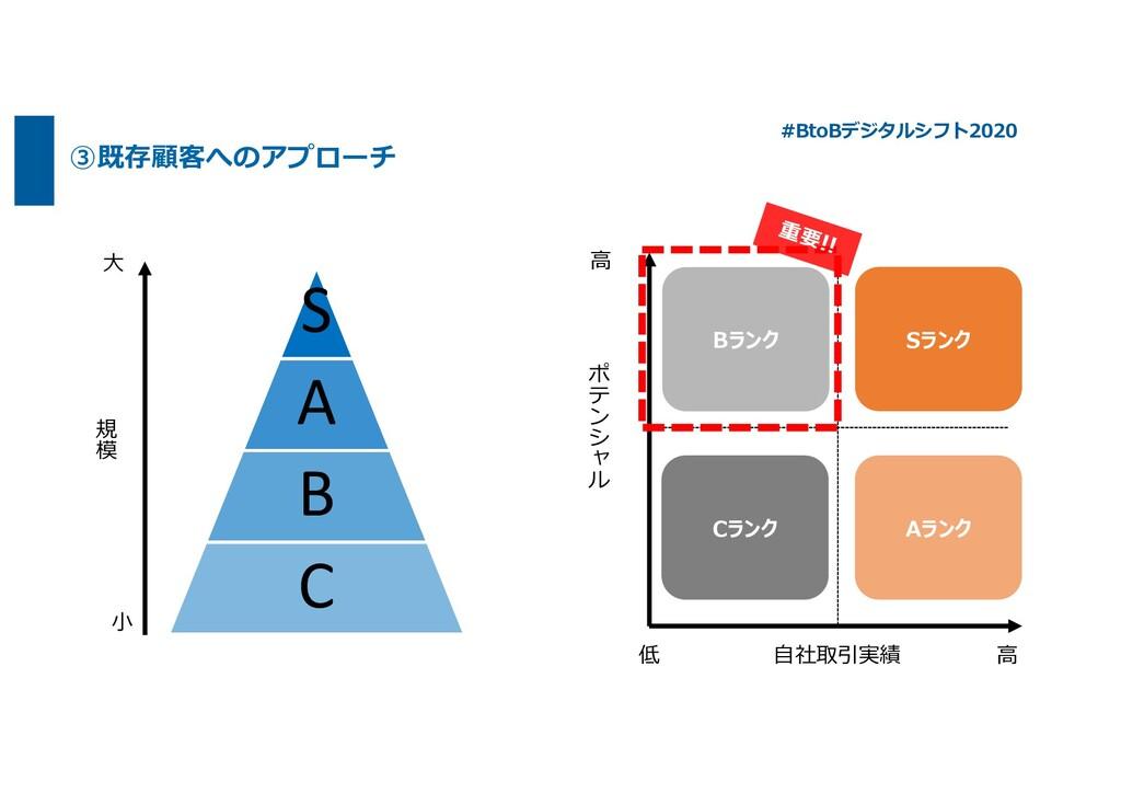 """③既存顧客へのアプローチ #BtoBデジタルシフト2020 ⾃社取引実績 ⾼ 低 ! """" # ..."""