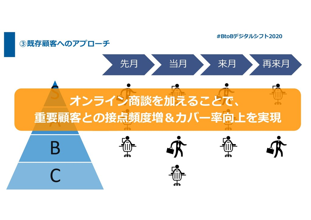 ③既存顧客へのアプローチ #BtoBデジタルシフト2020 先⽉ 当⽉ 来⽉ 再来⽉ S A ...