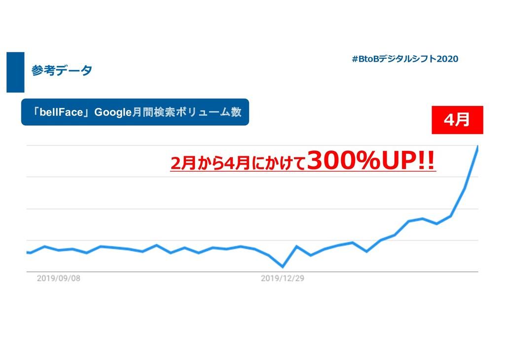 参考データ 「bellFace」Google月間検索ボリューム数 2⽉から4⽉にかけて300%...