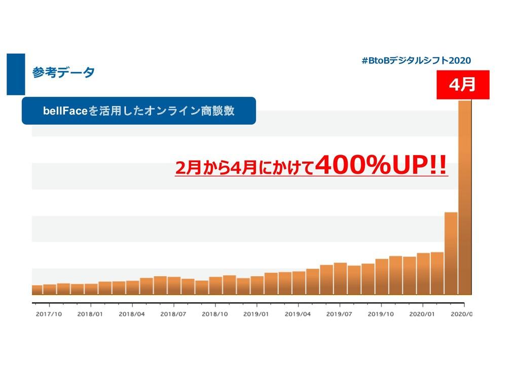 参考データ bellFaceを活用したオンライン商談数 2⽉から4⽉にかけて400%UP!! ...
