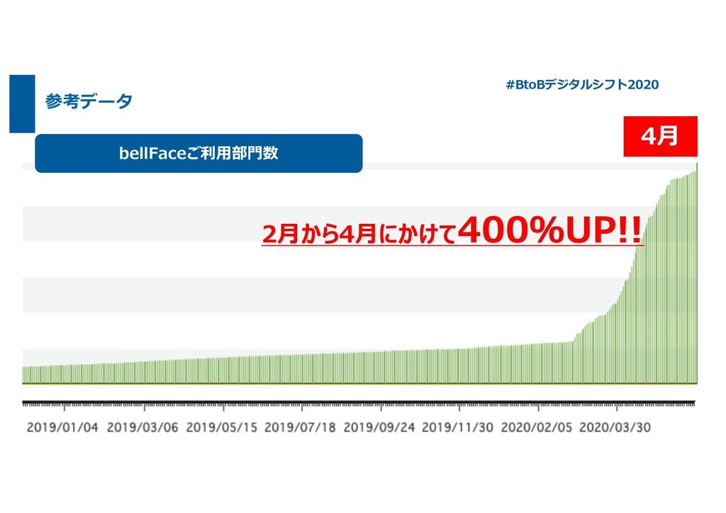 参考データ 2⽉から4⽉にかけて400%UP!! 4⽉ bellFaceご利⽤部⾨数 2⽉から...