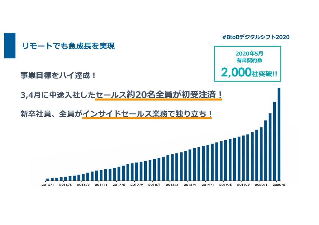 リモートでも急成⻑を実現 2020年5⽉ 有料契約数 2,000社突破!! 事業⽬標をハイ達成...