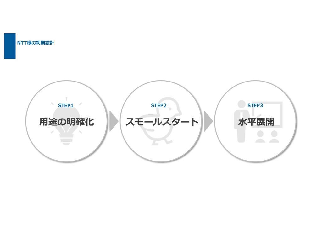 NTT様の初期設計 STEP1 STEP2 STEP3 ⽤途の明確化 スモールスタート ⽔平展開