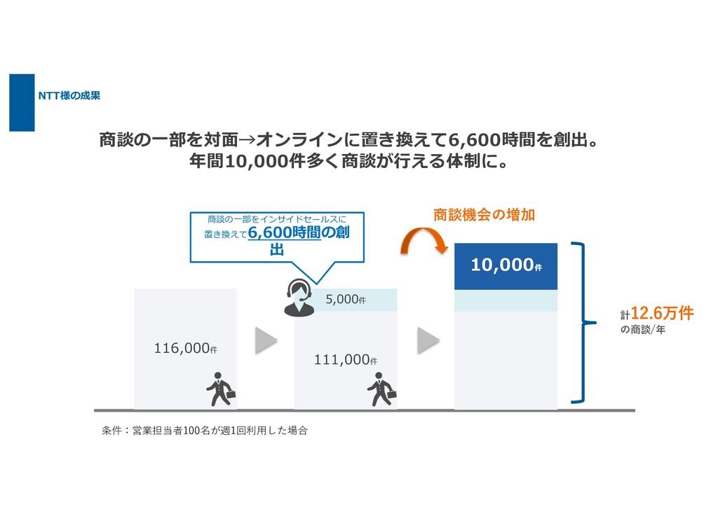 NTT様の成果 商談の⼀部を対⾯→オンラインに置き換えて6,600時間を創出。 年間10,00...