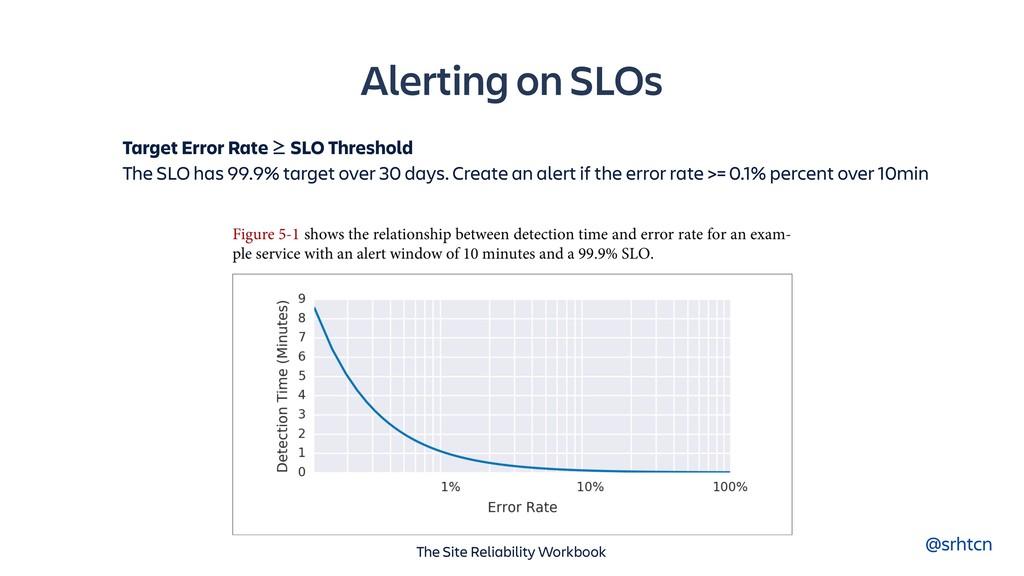 @srhtcn Alerting on SLOs Target Error Rate ≥ SL...