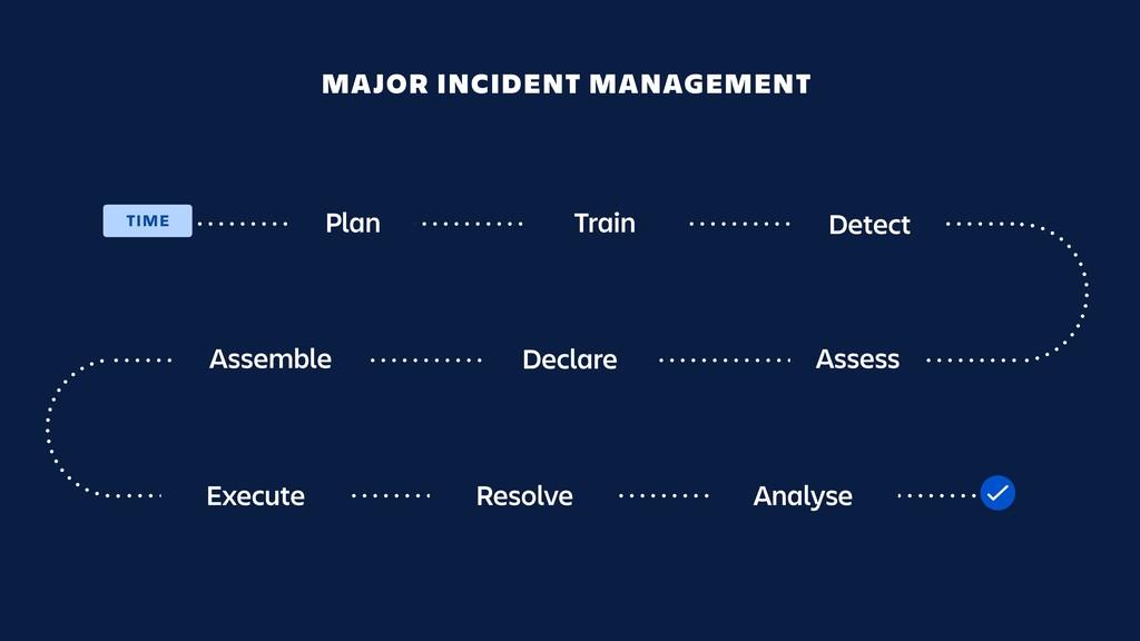 Plan MAJOR INCIDENT MANAGEMENT Train Assemble T...