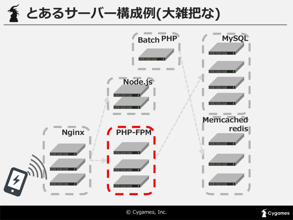 © Cygames, Inc. とあるサーバー構成例例(⼤大雑把な) Batch PHP ...