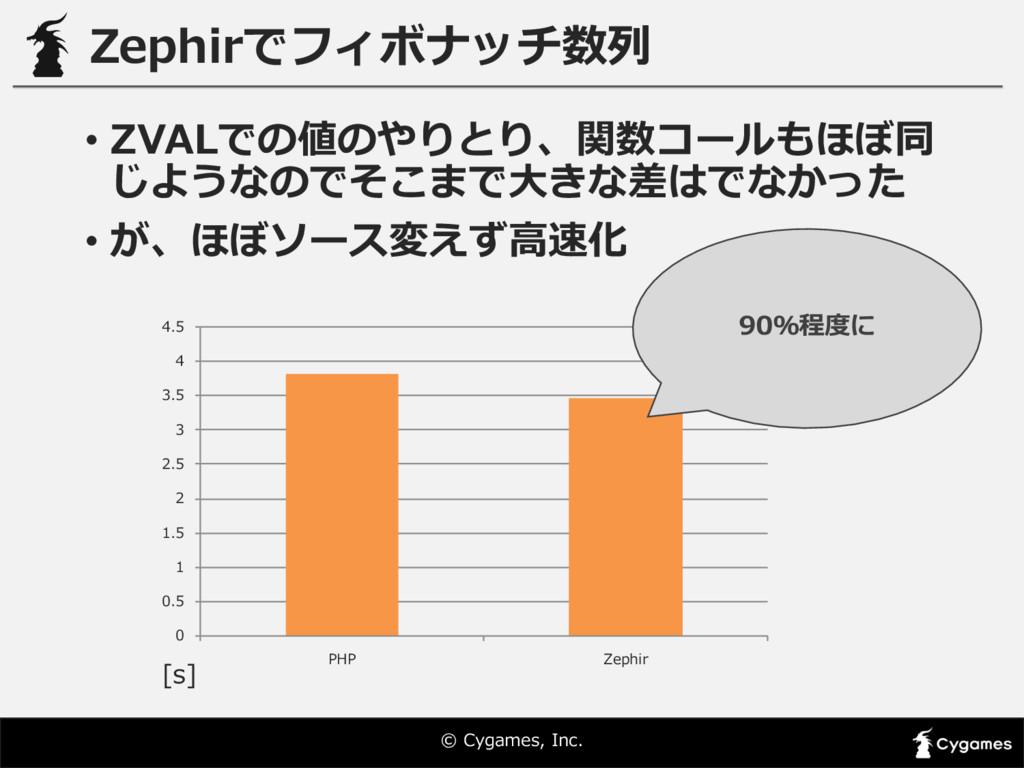 © Cygames, Inc. Zephirでフィボナッチ数列列 • ZVALでの値のやり...