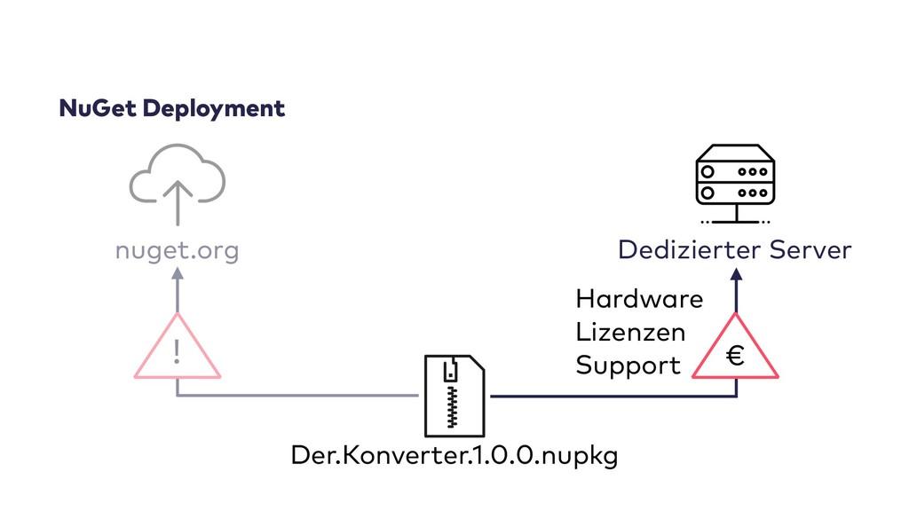 NuGet Deployment Der.Konverter.1.0.0.nupkg Dedi...