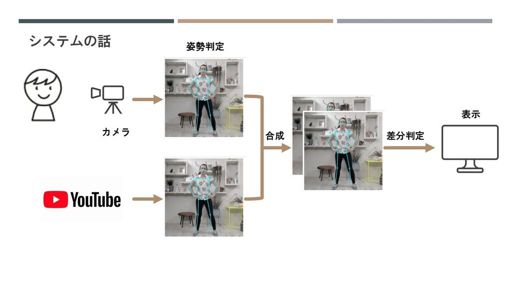 システムの話 差分判定 合成 表示 カメラ 姿勢判定