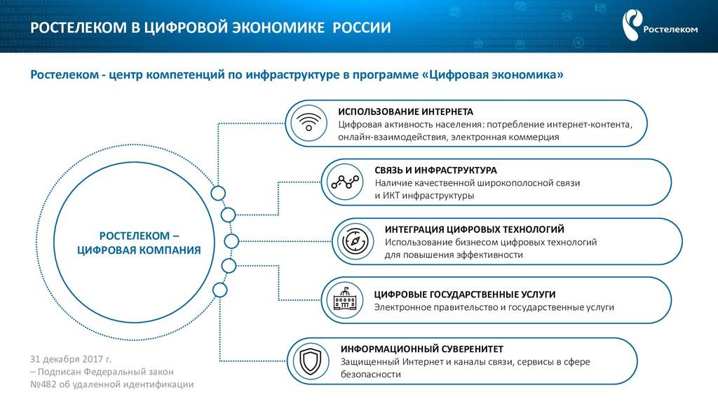 РОСТЕЛЕКОМ В ЦИФРОВОЙ ЭКОНОМИКЕ РОССИИ Ростелек...