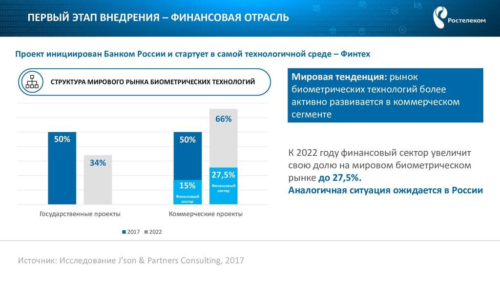 50% 50% 34% 66% Государственные проекты Коммерч...