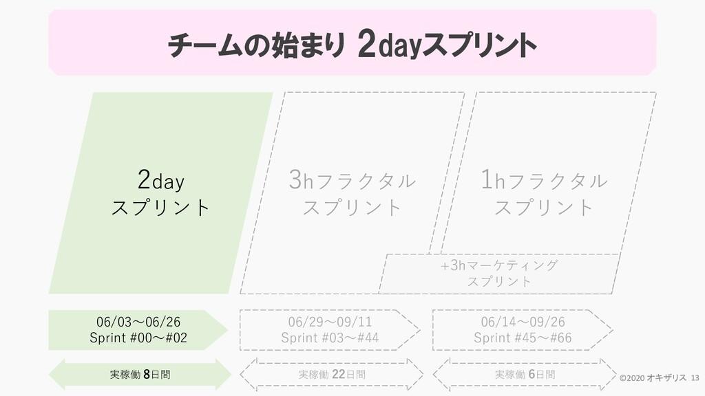 2day スプリント 3hフラクタル スプリント 1hフラクタル スプリント 06/14~09...