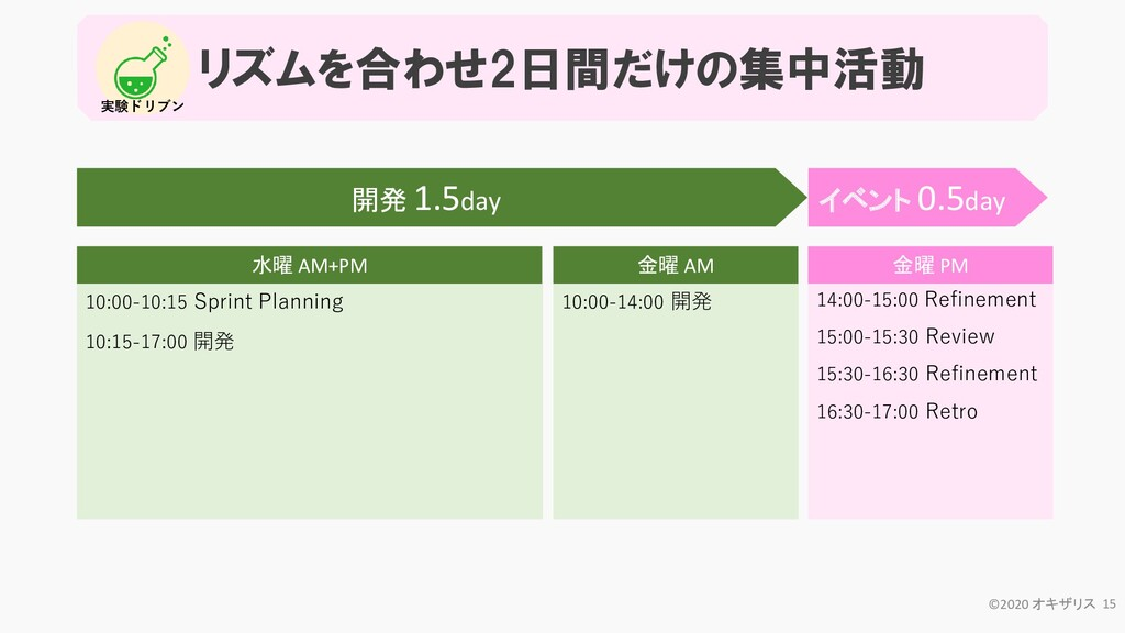 リズムを合わせ2日間だけの集中活動 10:00-10:15 Sprint Planning 1...