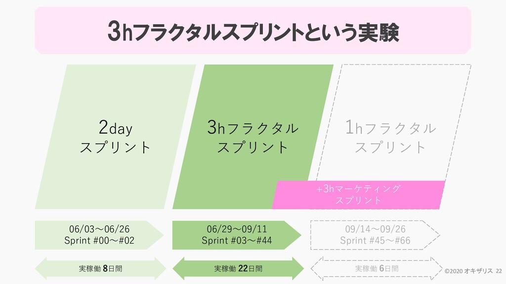2day スプリント 3hフラクタル スプリント 09/14~09/26 Sprint #45...