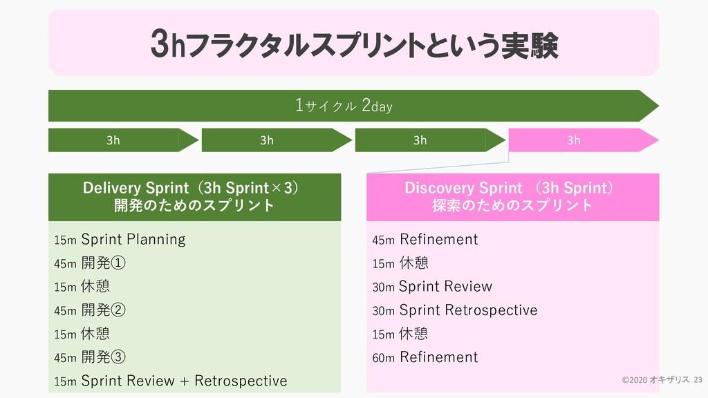 15m Sprint Planning 45m 開発① 15m 休憩 45m 開発② 15m ...